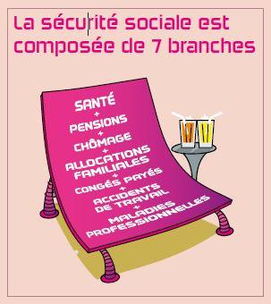 La sécurité sociale est composée de 7 branches